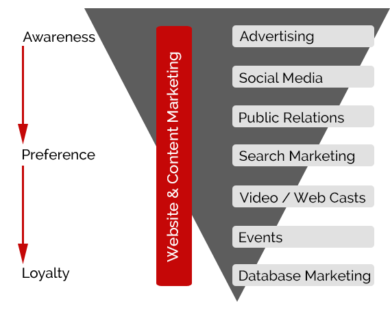 Key Marketing Activities