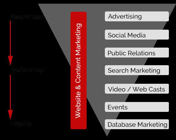Key Marketing Activities