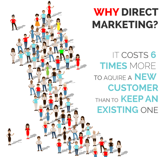Why Direct Marketing in Phuket
