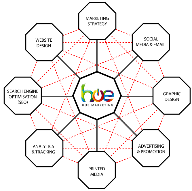 Hue Marketing - The bigger picture